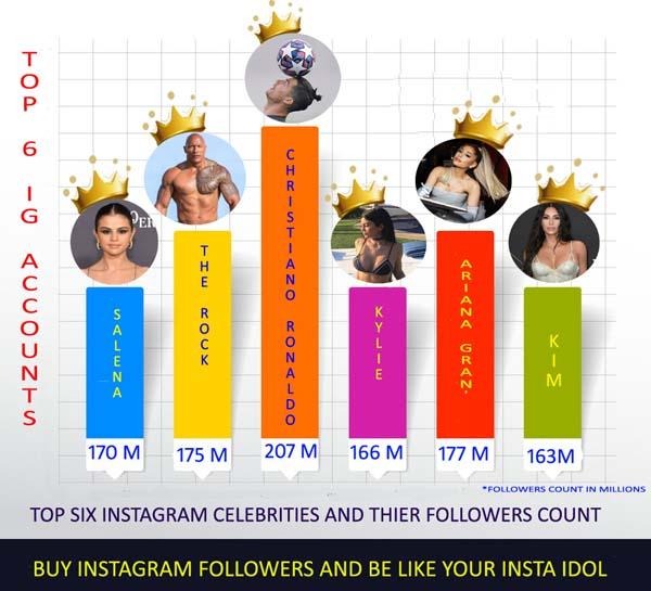 Top Six Instagram Celebrities