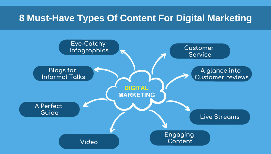 8 Must-Have Types Of Content For Digital Marketing