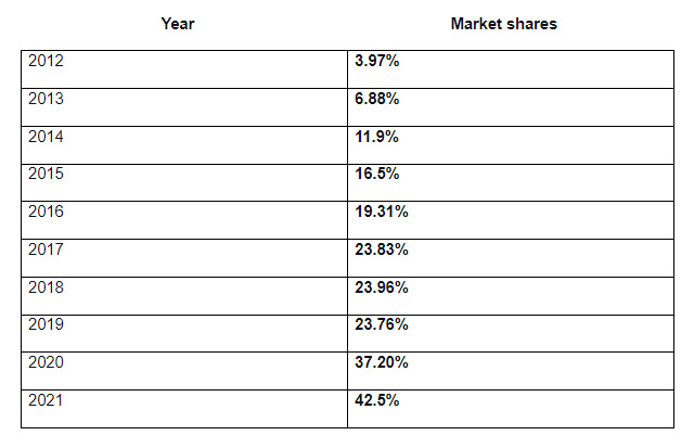Chrome Tablet Users Market Shares