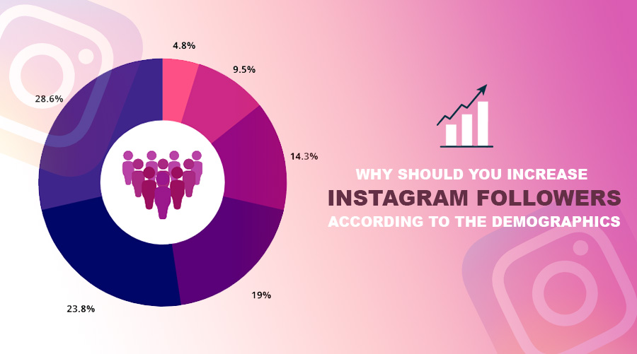 Why Should You Increase Instagram Followers According To The Demographics