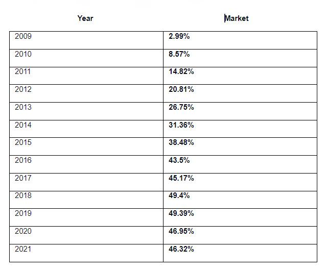 United States Market of Chrome
